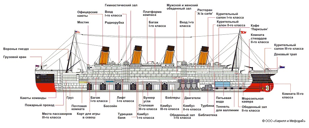 """basic ship types Study the topic """"hull types and how they operate"""" from the official boat pennsylvania course there are two basic types of boat hulls—displacement and."""