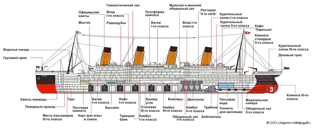 Корабль строение схема